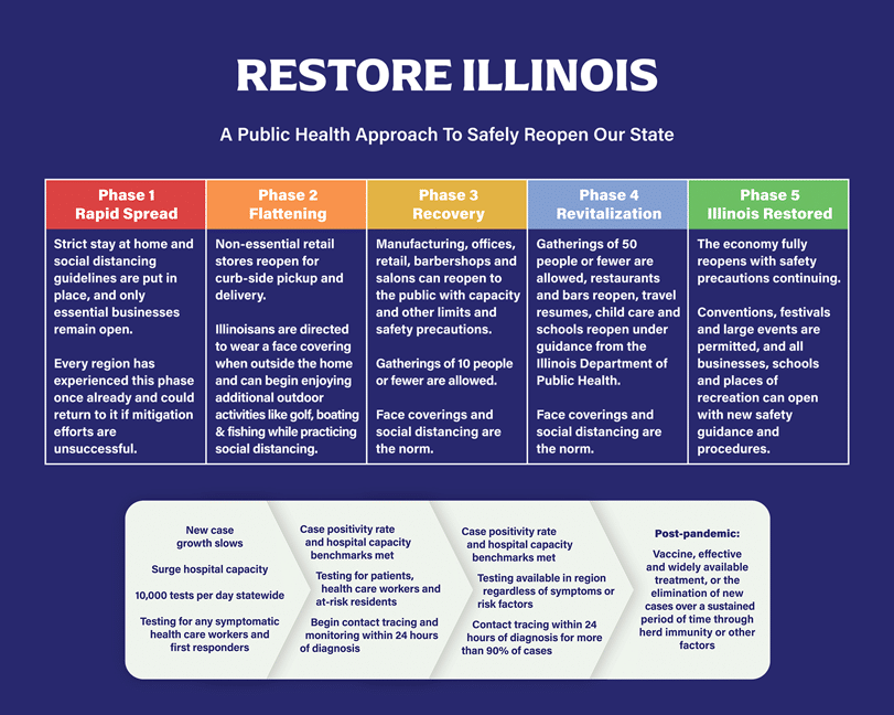Illinois Plan for Reopening the Economy
